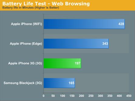 Тест продолжительности работы от батареии Apple iPhone, Samsung Blackjack и Apple iPhone 3G. График.