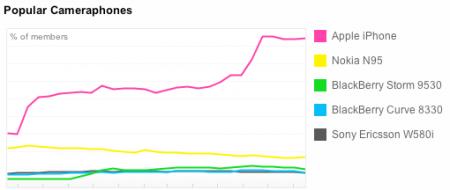 Самые популярные мобильники на Flickr