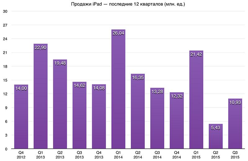 доходы самсунг в 2015 году Москве рейтингом
